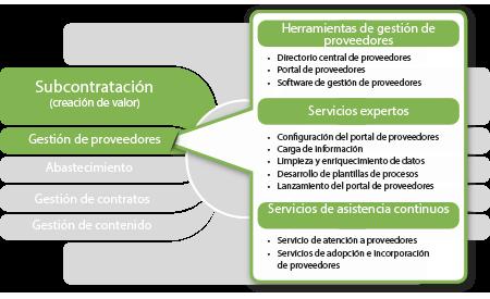 gestión de proveedores con proactis privado
