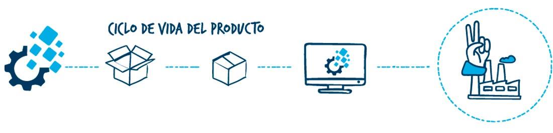Sistema de gestión de calidad ciclo de vida del producto