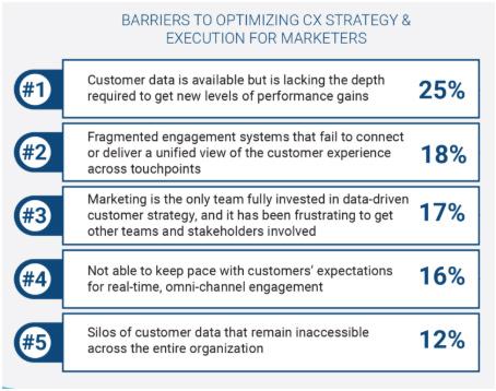 Posibles barreras en la personalización de la experiencia del consumidor